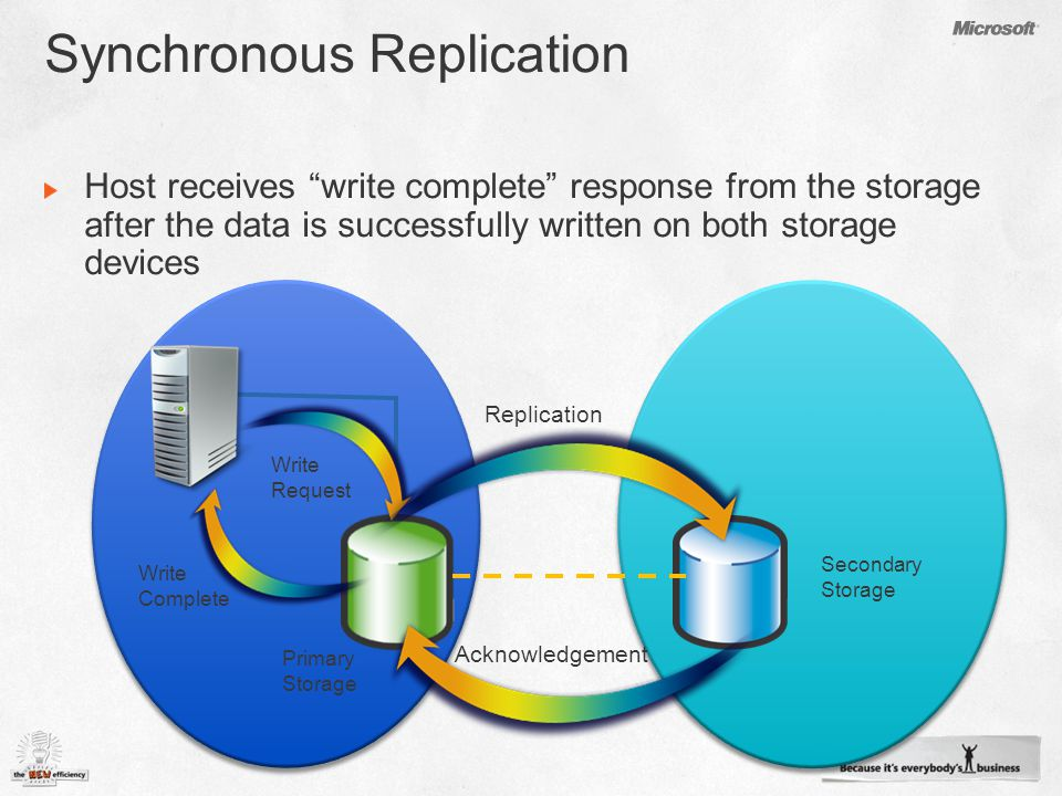 Primary Storage Secondary Storage Write Complete Replication Acknowledgement Write Request
