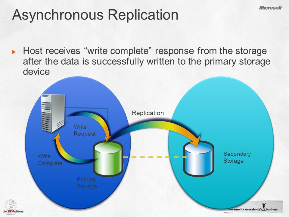 Primary Storage Secondary Storage Write Complete Replication Write Request