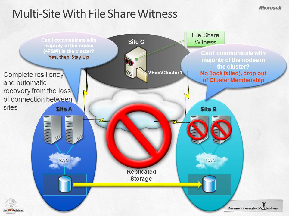 WAN Site A Site B Site C Complete resiliency and automatic recovery from the loss of connection between sites Replicated Storage Multi-Site With File Share Witness Can I communicate with majority of the nodes (+FSW) in the cluster.