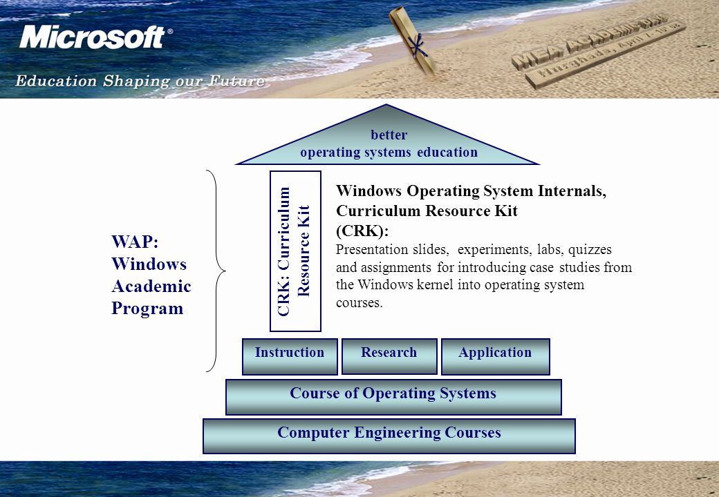 Computer Engineering Courses Course of Operating Systems CRK: Curriculum Resource Kit better operating systems education WAP: Windows Academic Program Instruction Research Application Windows Operating System Internals, Curriculum Resource Kit (CRK): Presentation slides, experiments, labs, quizzes and assignments for introducing case studies from the Windows kernel into operating system courses.