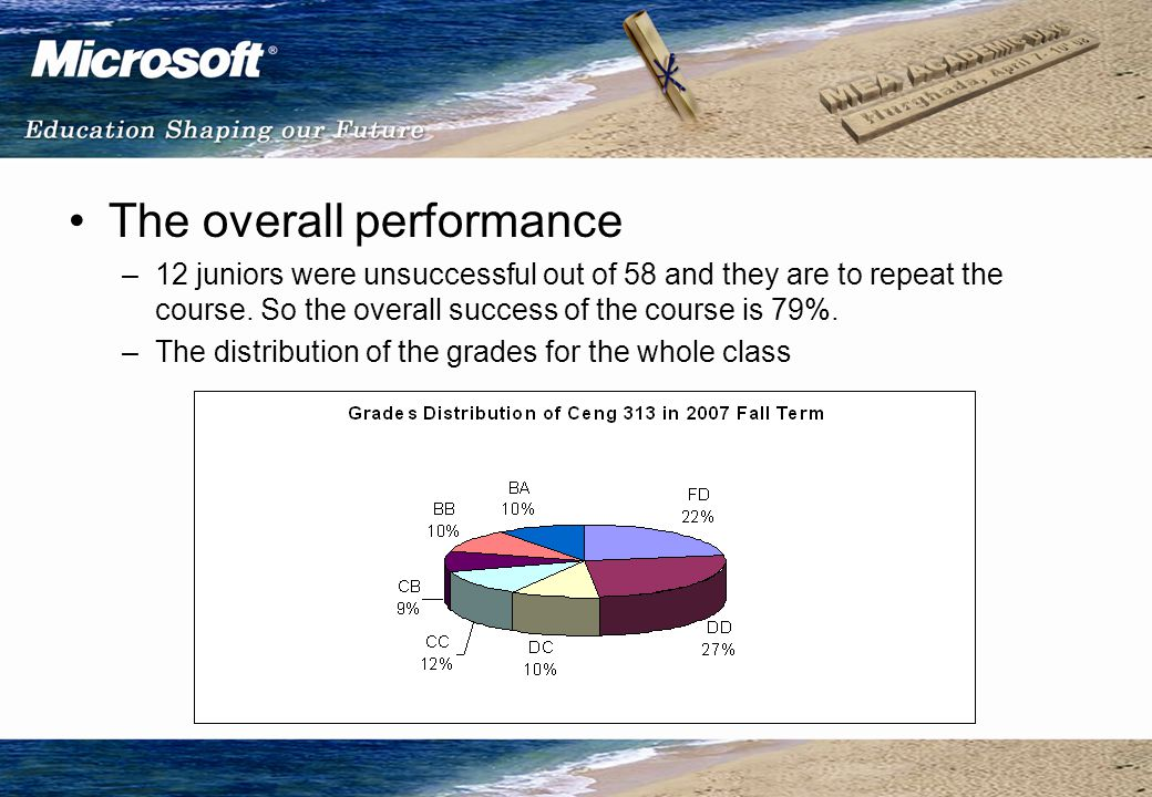 The overall performance –12 juniors were unsuccessful out of 58 and they are to repeat the course.