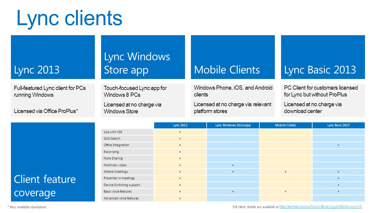 Full-featured Lync client for PCs running Windows Licensed via Office ProPlus* Windows Phone, iOS, and Android clients Licensed at no charge via relevant platform stores Licensed at no charge via Windows Store Touch-focused Lync app for Windows 8 PCs PC Client for customers licensed for Lync but without ProPlus Licensed at no charge via download center Lync 2013Lync Windows Store appMobile ClientsLync Basic 2013 Use with VDI● Skill Search● Office Integration●● Recording● Note Sharing● Multiview video●● Attend meetings●●●● Presenter in meetings●● Device Switching support●● Basic voice features●●●● Advanced voice features ●
