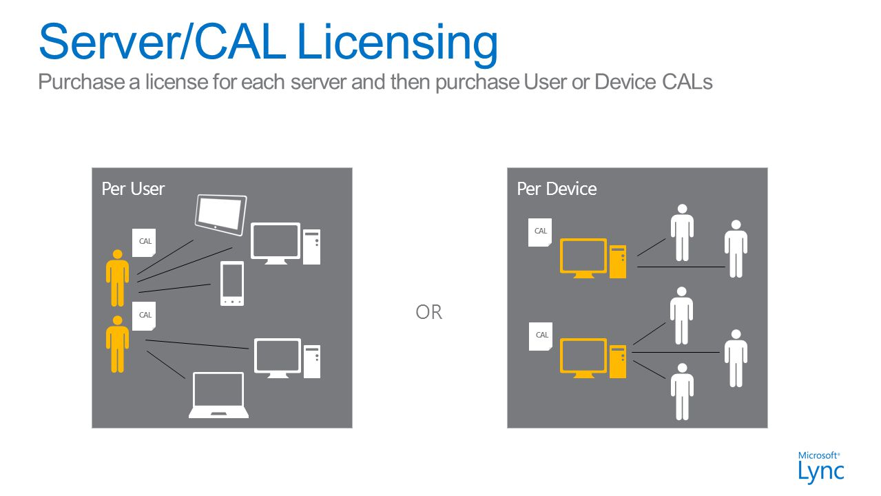 Per UserPer Device CAL Purchase a license for each server and then purchase User or Device CALs OR