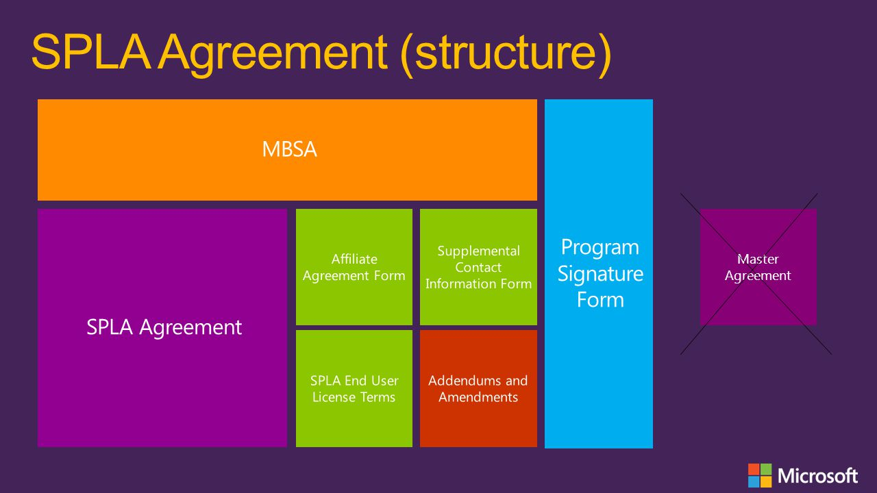 Master Agreement SPLA Agreement (structure)