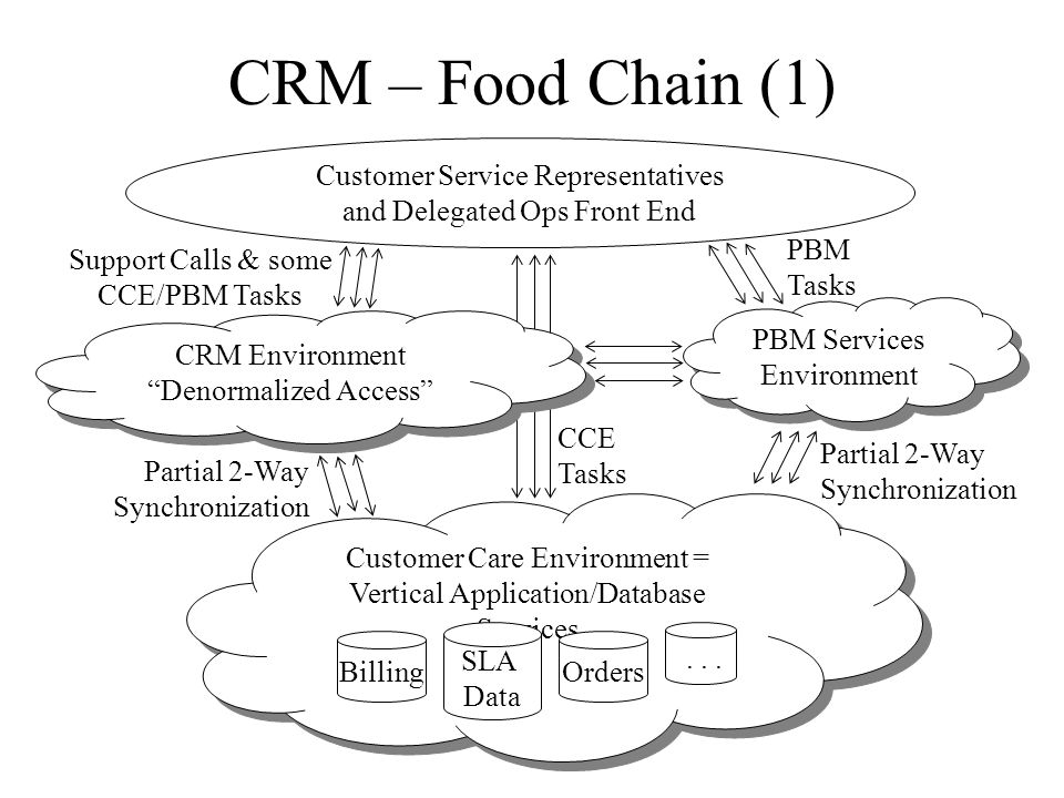 CRM – Food Chain (1) PBM Services Environment Customer Care Environment = Vertical Application/Database Services Billing SLA Data Orders... Partial 2-
