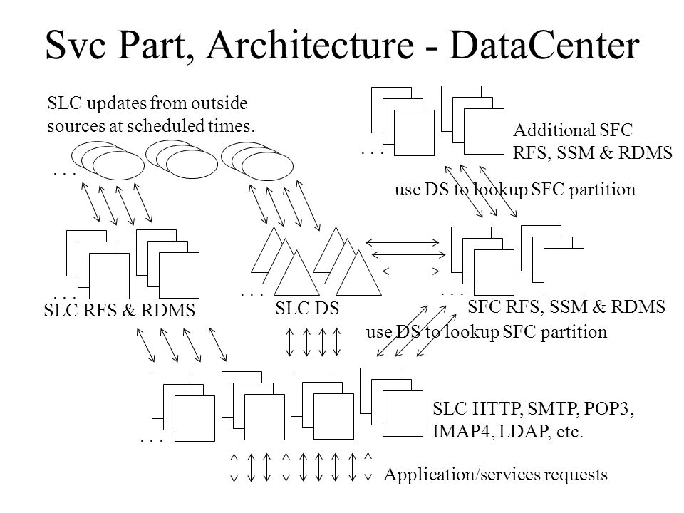 Svc Part, Architecture - DataCenter SLC HTTP, SMTP, POP3, IMAP4, LDAP, etc.