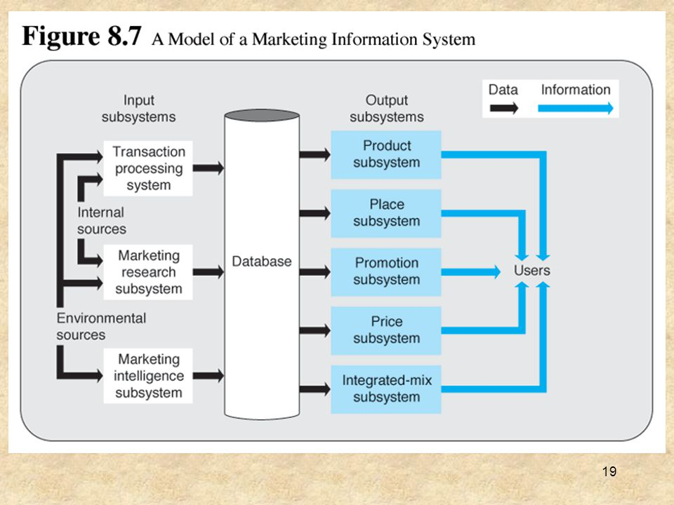20 The Human Resources Information System Figure 8.8 illustrates the human resources information system (HRIS) The figure shows three main HRIS input subsystems: –The transaction processing system provides input data –The human resources research subsystem used for gathering specialized research information –The human resources intelligence subsystem that gathers environmental data that bears on HR issues