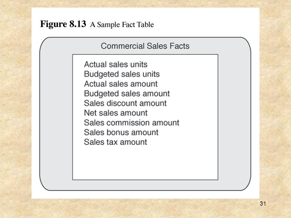 32 Figure 8.14 Information Package Format