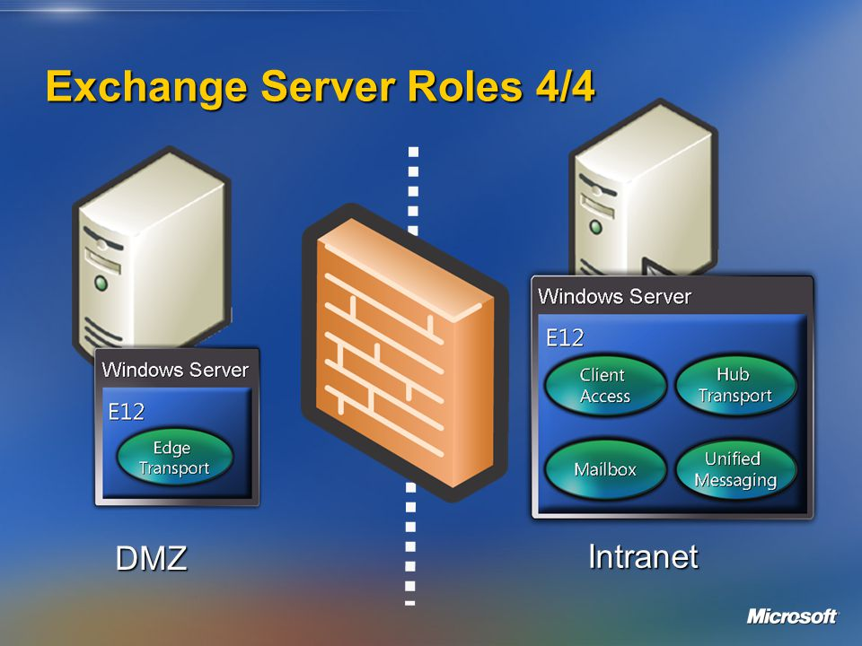 Exchange Server Roles 4/4 DMZ Intranet