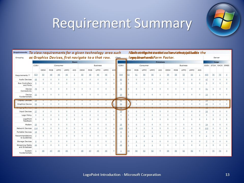Requirement Summary LogoPoint Introduction - Microsoft Corporation 13 To view requirements for a given technology area such as Graphics Devices, first navigate to a that row.