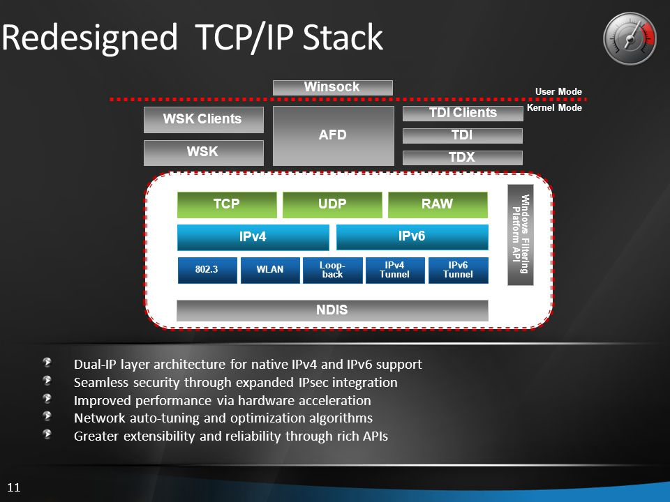 11 Redesigned TCP/IP Stack Dual-IP layer architecture for native IPv4 and IPv6 support Seamless security through expanded IPsec integration Improved performance via hardware acceleration Network auto-tuning and optimization algorithms Greater extensibility and reliability through rich APIs Windows Filtering Platform API IPv4 802.3 WSK WSK Clients TDI Clients NDIS WLAN Loop- back IPv4 Tunnel IPv6 Tunnel IPv6 RAW UDPTCP Next Generation TCP/IP Stack (tcpip.sys) AFD TDX TDI Winsock User Mode Kernel Mode