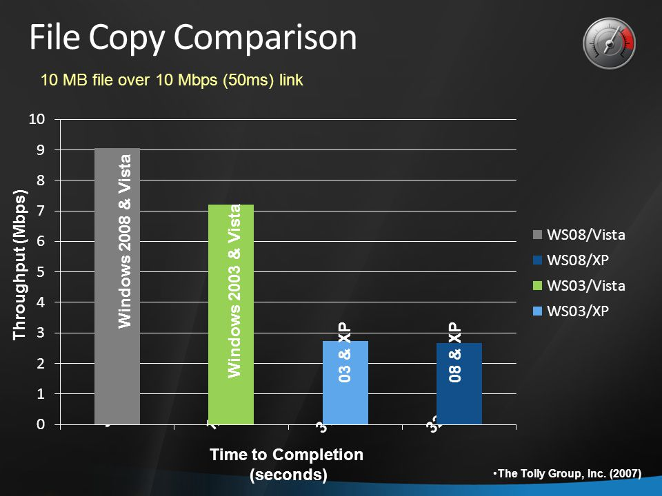 Time to Completion (seconds) File Copy Comparison 9.47 12.91 31.2432.18 Windows 2008 & Vista 08 & XP 03 & XP Windows 2003 & Vista Throughput (Mbps) The Tolly Group, Inc.