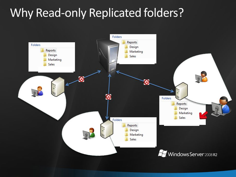 Why Read-only Replicated folders?