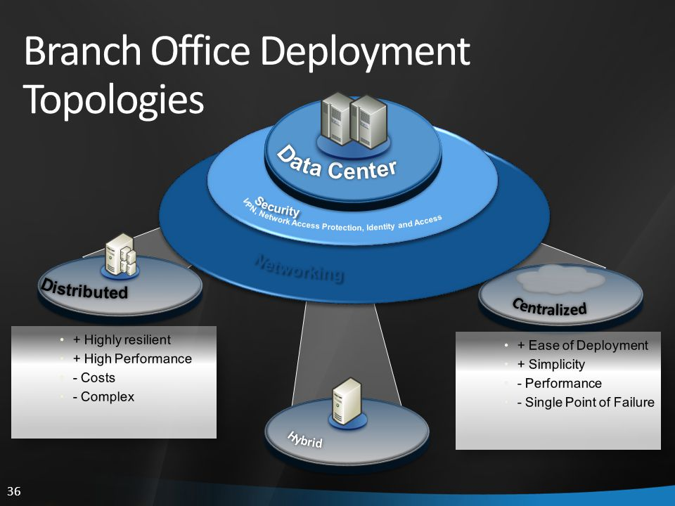 36 Branch Office Deployment Topologies Remote Office Appliance
