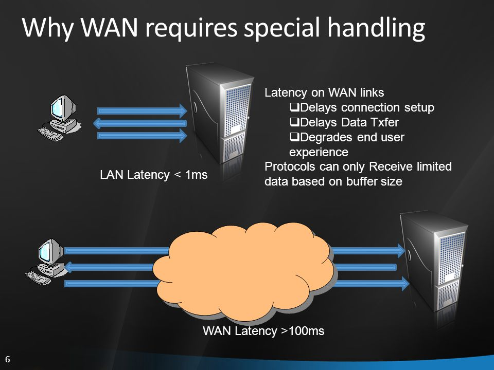6 Why WAN requires special handling LAN Latency < 1ms Latency on WAN links  Delays connection setup  Delays Data Txfer  Degrades end user experience Protocols can only Receive limited data based on buffer size WAN Latency >100ms