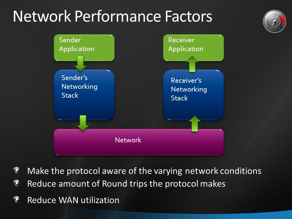 Network Sender's Networking Stack Receiver's Networking Stack Sender Application Receiver Application Network Performance Factors Make the protocol aware of the varying network conditions Reduce amount of Round trips the protocol makes Reduce WAN utilization