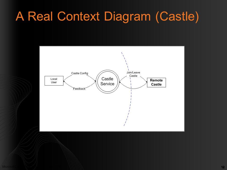 Microsoft Confidential. © Microsoft Corp. 2005 12 A Real Context Diagram (Castle)