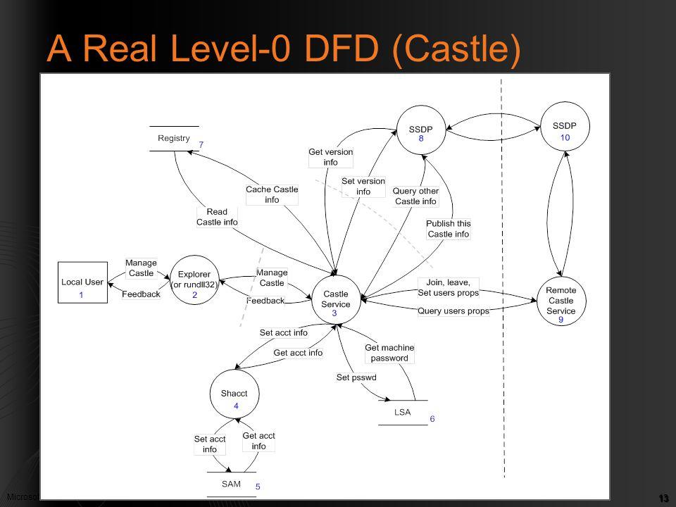 Microsoft Confidential. © Microsoft Corp. 2005 13 A Real Level-0 DFD (Castle)