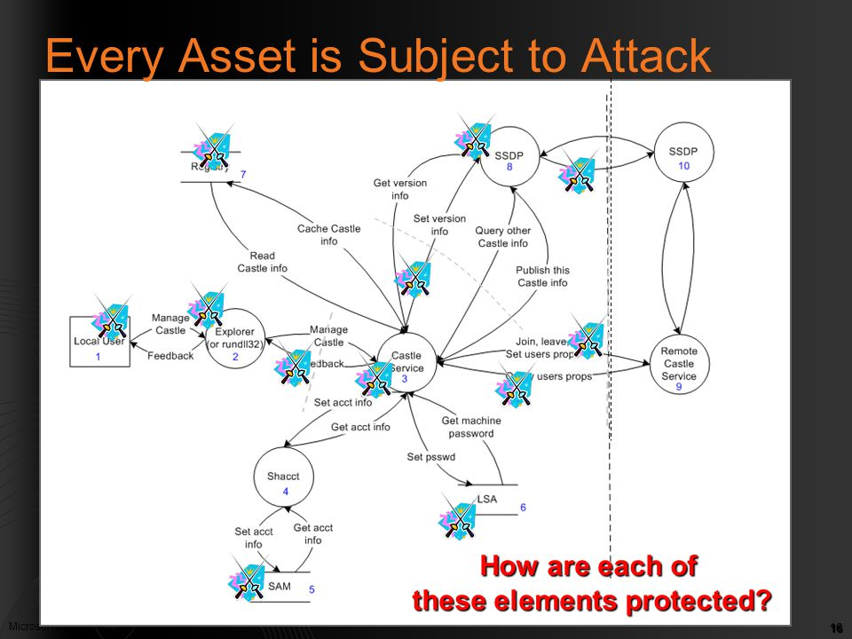 Microsoft Confidential. © Microsoft Corp. 2005 16 Every Asset is Subject to Attack How are each of these elements protected?