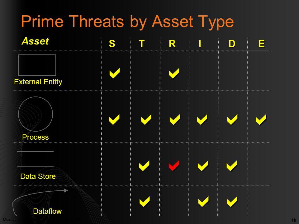 Microsoft Confidential. © Microsoft Corp. 2005 18 Prime Threats by Asset Type External Entity Process Data Store Dataflow STRIDESTRIDESTRIDESTRIDE  