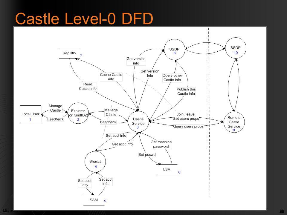 Microsoft Confidential. © Microsoft Corp. 2005 29 Castle Level-0 DFD