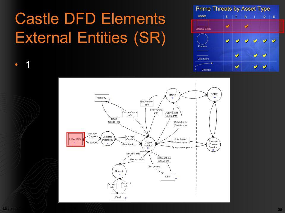 Microsoft Confidential. © Microsoft Corp. 2005 30 Castle DFD Elements External Entities (SR) 1
