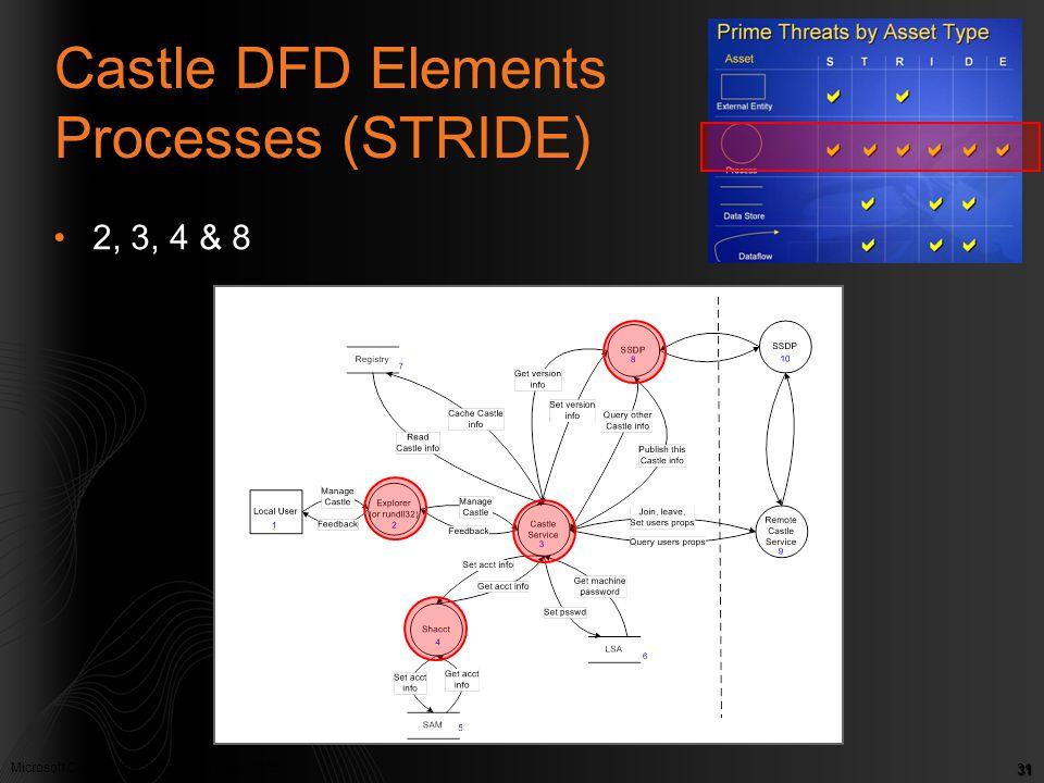 Microsoft Confidential. © Microsoft Corp. 2005 31 Castle DFD Elements Processes (STRIDE) 2, 3, 4 & 8