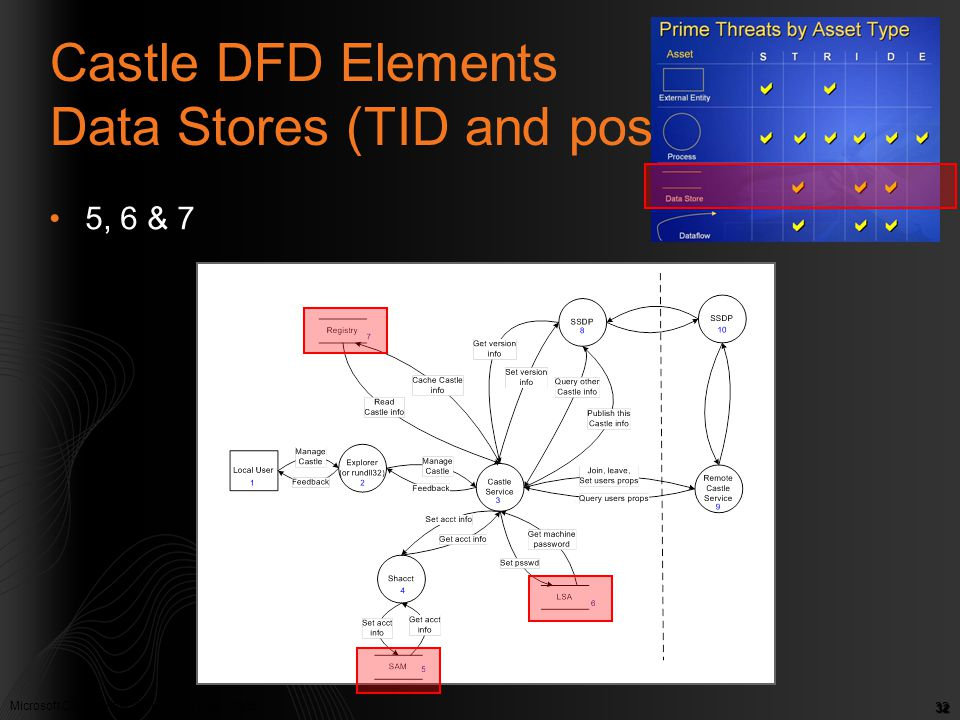 Microsoft Confidential. © Microsoft Corp. 2005 32 Castle DFD Elements Data Stores (TID and possibly R) 5, 6 & 7