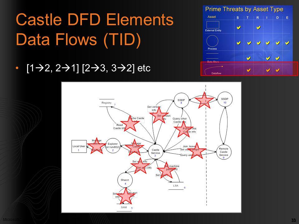 Microsoft Confidential. © Microsoft Corp. 2005 33 Castle DFD Elements Data Flows (TID) [1  2, 2  1] [2  3, 3  2] etc