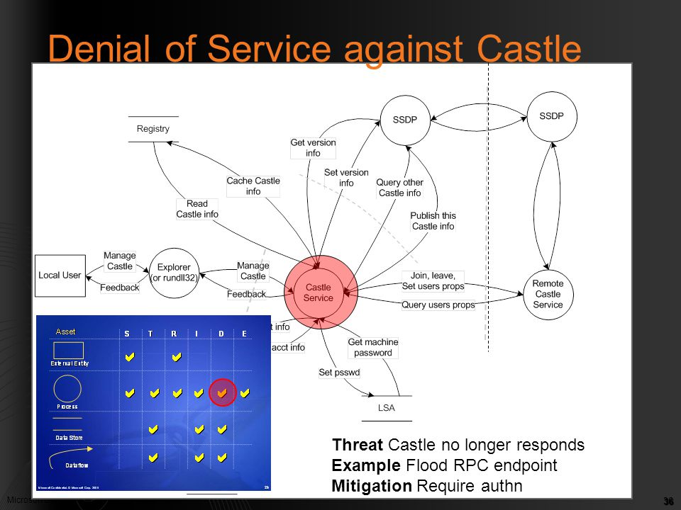 Microsoft Confidential. © Microsoft Corp. 2005 36 Denial of Service against Castle Threat Castle no longer responds Example Flood RPC endpoint Mitigat