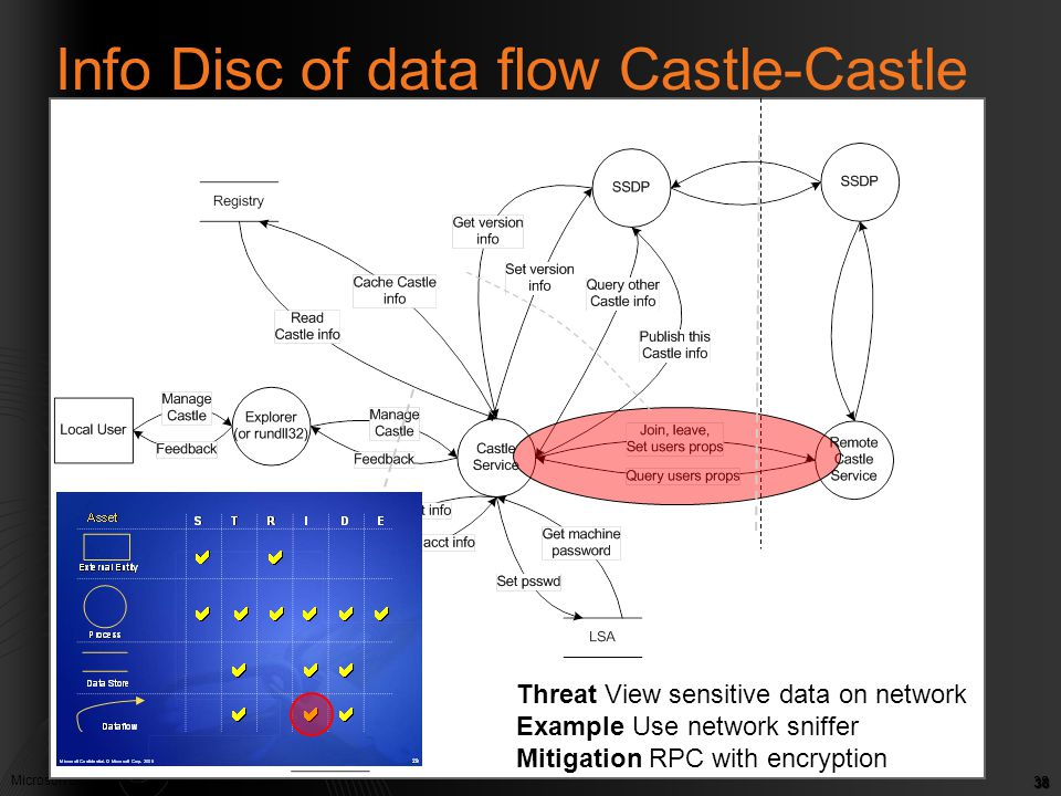 Microsoft Confidential. © Microsoft Corp. 2005 38 Info Disc of data flow Castle-Castle Threat View sensitive data on network Example Use network sniff