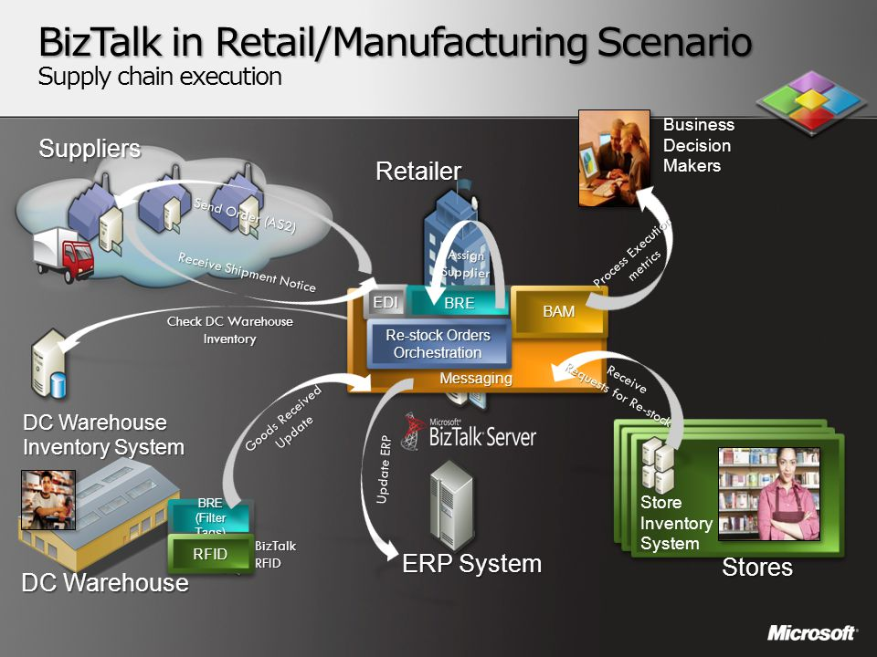 BizTalk in Retail/Manufacturing Scenario BizTalk in Retail/Manufacturing Scenario Supply chain execution Suppliers DC Warehouse Inventory System ERPSy