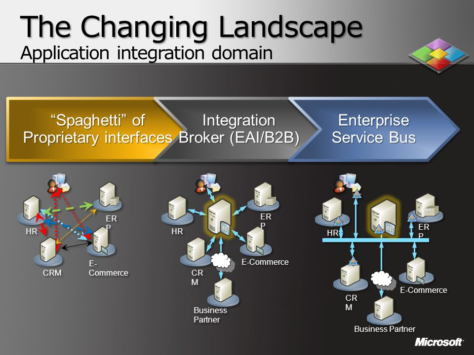 The Changing Landscape The Changing Landscape Application integration domain