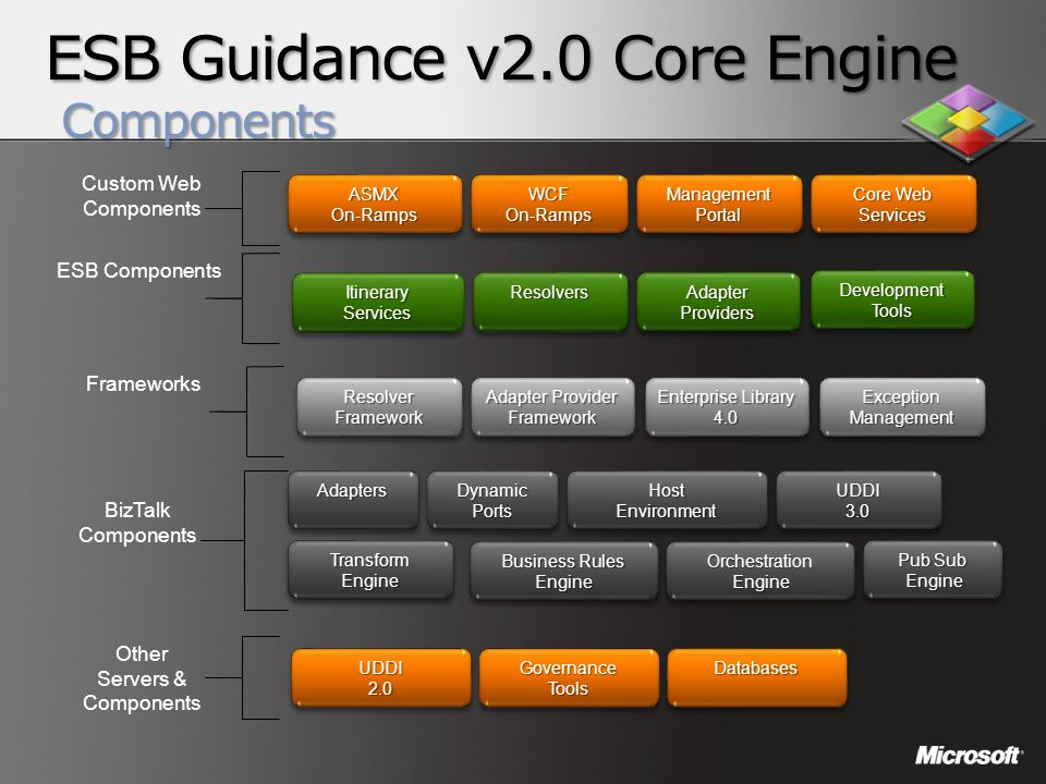 ESB Guidance v2.0 Core Engine Components AdaptersAdaptersDynamicPortsDynamicPorts Pub Sub Engine Engine Pub Sub Engine EngineTransformEngineTransformE