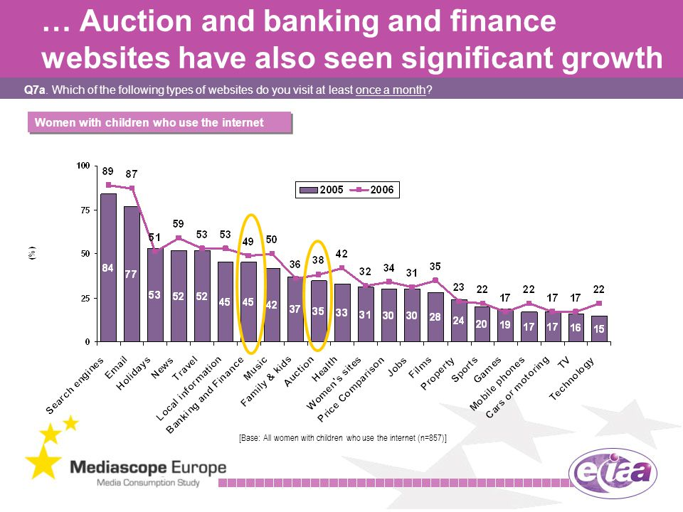 14 … Auction and banking and finance websites have also seen significant growth Q7a.