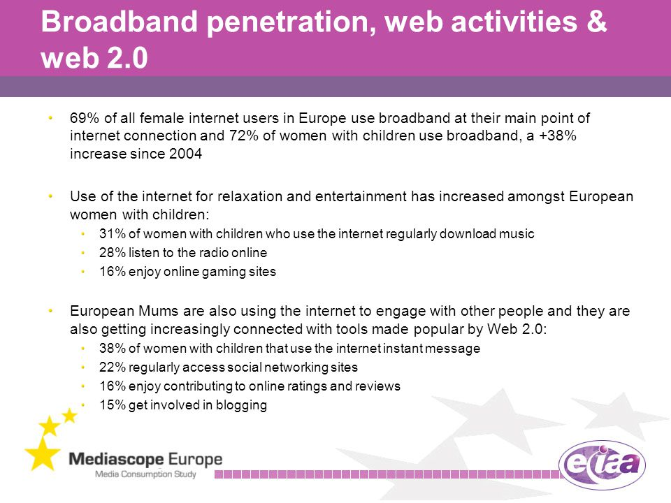 19 Broadband penetration, web activities & web 2.0 69% of all female internet users in Europe use broadband at their main point of internet connection and 72% of women with children use broadband, a +38% increase since 2004 Use of the internet for relaxation and entertainment has increased amongst European women with children: 31% of women with children who use the internet regularly download music 28% listen to the radio online 16% enjoy online gaming sites European Mums are also using the internet to engage with other people and they are also getting increasingly connected with tools made popular by Web 2.0: 38% of women with children that use the internet instant message 22% regularly access social networking sites 16% enjoy contributing to online ratings and reviews 15% get involved in blogging