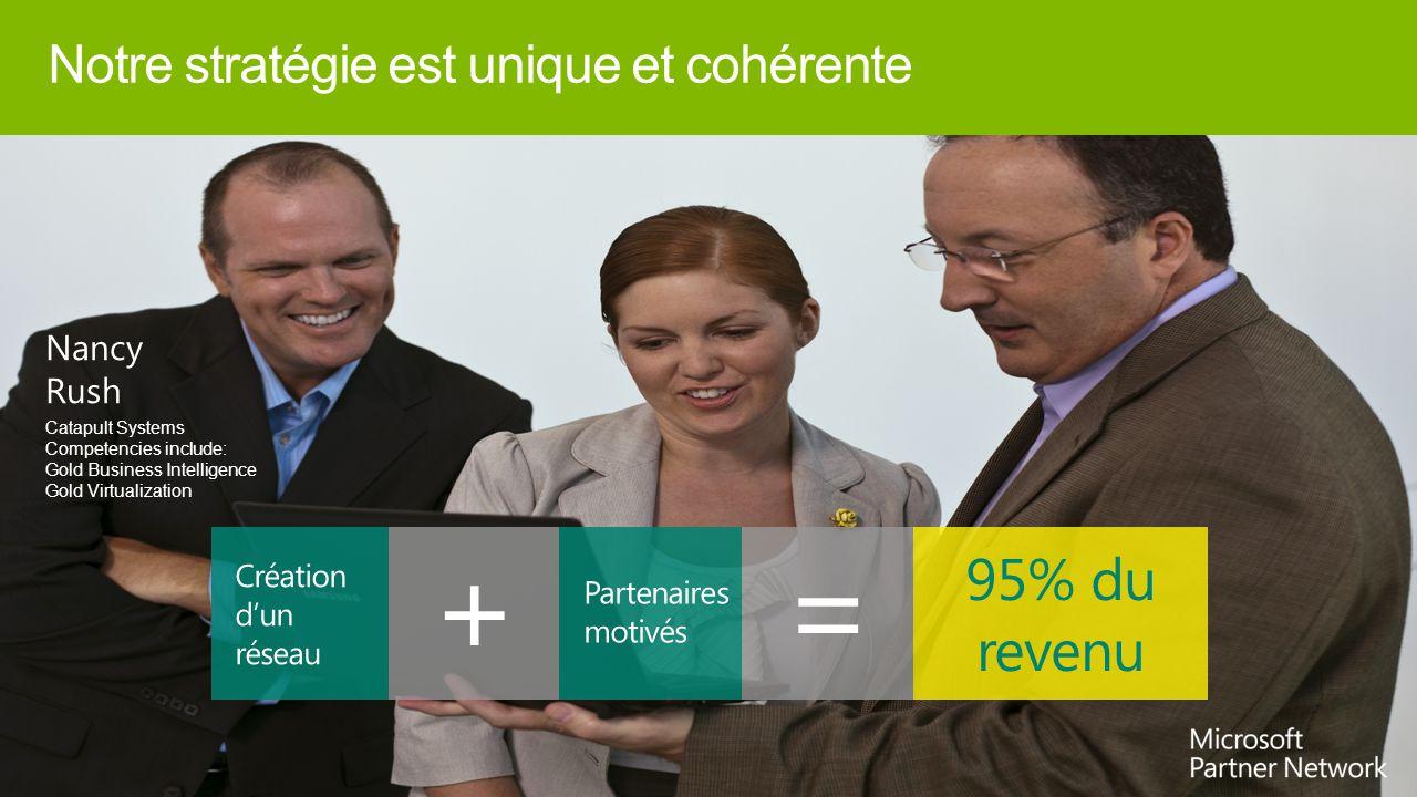95% du revenu Notre stratégie est unique et cohérente Nancy Rush Catapult Systems Competencies include: Gold Business Intelligence Gold Virtualization