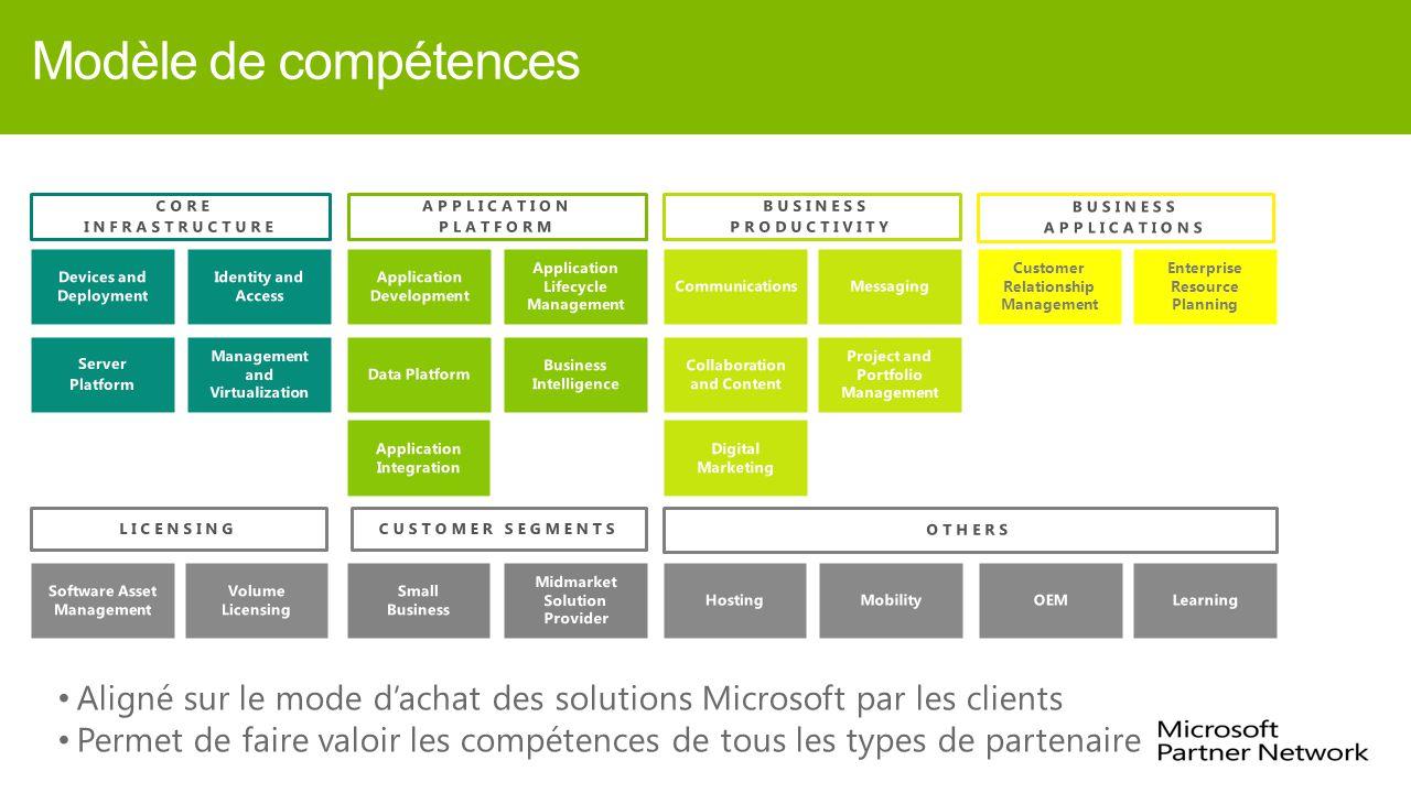 Modèle de compétences Customer Relationship Management Enterprise Resource Planning Aligné sur le mode d'achat des solutions Microsoft par les clients Permet de faire valoir les compétences de tous les types de partenaire