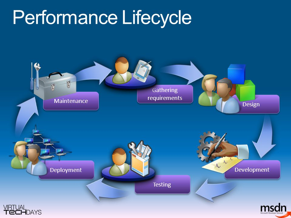 Performance Lifecycle Design Development Gathering requirements Maintenance Deployment Testing