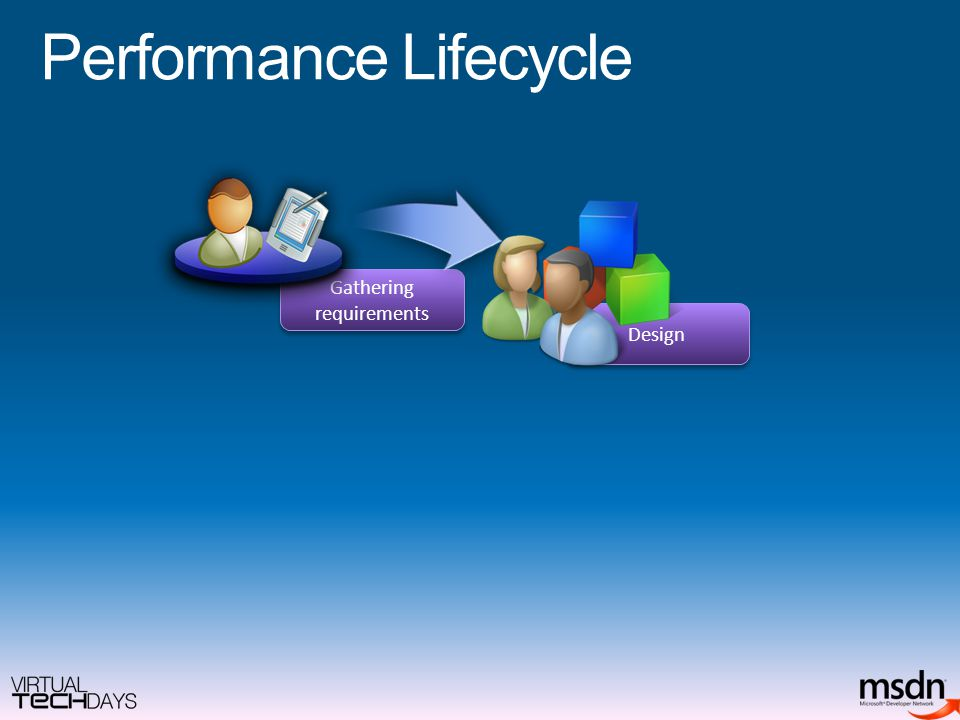 Performance Lifecycle Design Gathering requirements