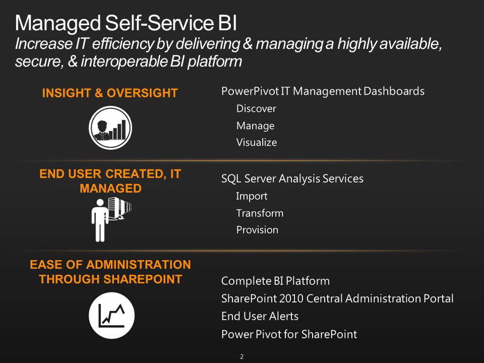 Managed Self-Service BI Increase IT efficiency by delivering & managing a highly available, secure, & interoperable BI platform 2