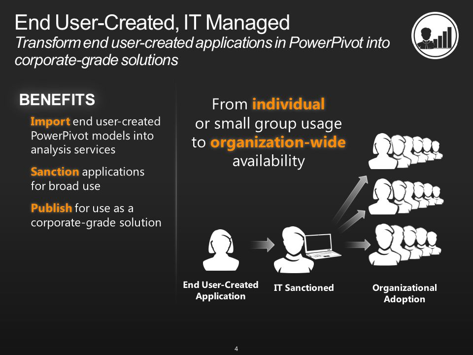 End User-Created, IT Managed Transform end user-created applications in PowerPivot into corporate-grade solutions 4
