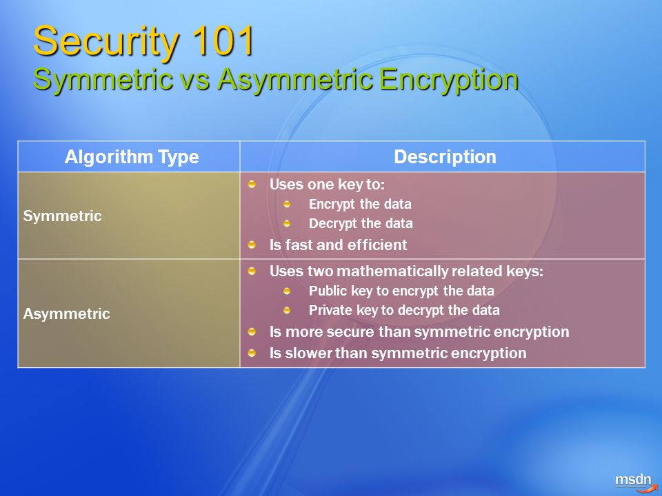 Agenda Security 101.NET Framework Security Features Code Access Security Role-Based Security Cryptography Securing ASP.NET Web Applications Securing ASP.NET Web Services
