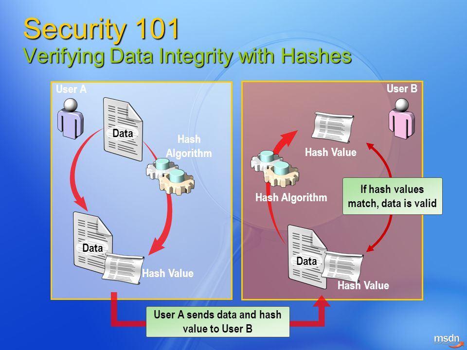 User AUser B Data Hash Value Hash Algorithm User A Private key Data Hash Value User A Public Key Hash Algorithm Hash Value If hash values match, data came from the owner of the private key and is valid Security 101 Digital Signatures