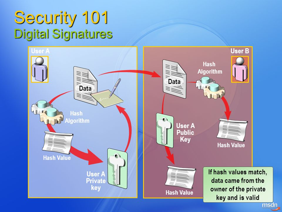 Private Key Private/Public Key Pair User Application Computer Service Certified Administrator Certification Authority Public Key Security 101 How Digital Certificates work?