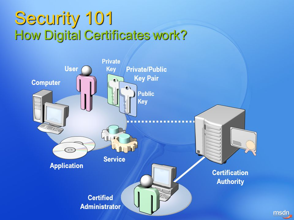 Private Key Private/Public Key Pair User Application Computer Service Certified Administrator Certification Authority Public Key Security 101 How Digi