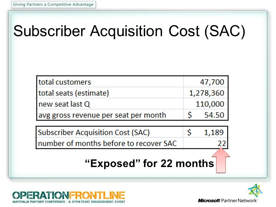 Subscriber Acquisition Cost (SAC) Exposed for 22 months