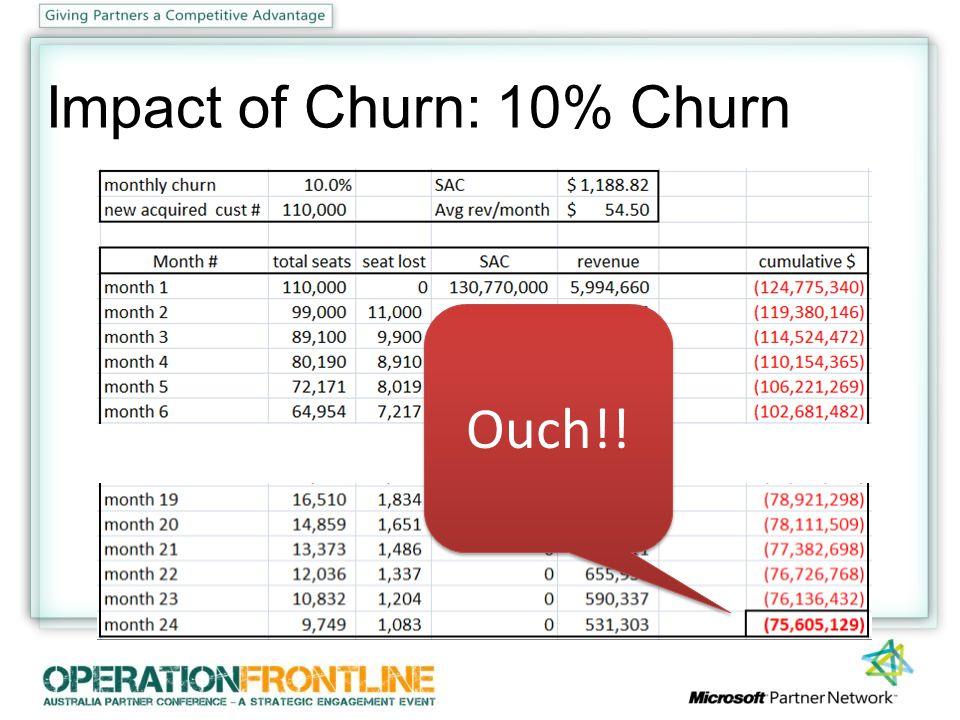 Impact of Churn: 10% Churn Ouch!!