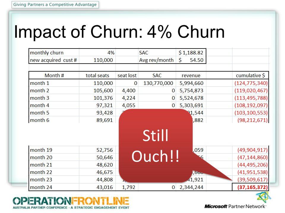 Impact of Churn: 4% Churn Still Ouch!! Still Ouch!!