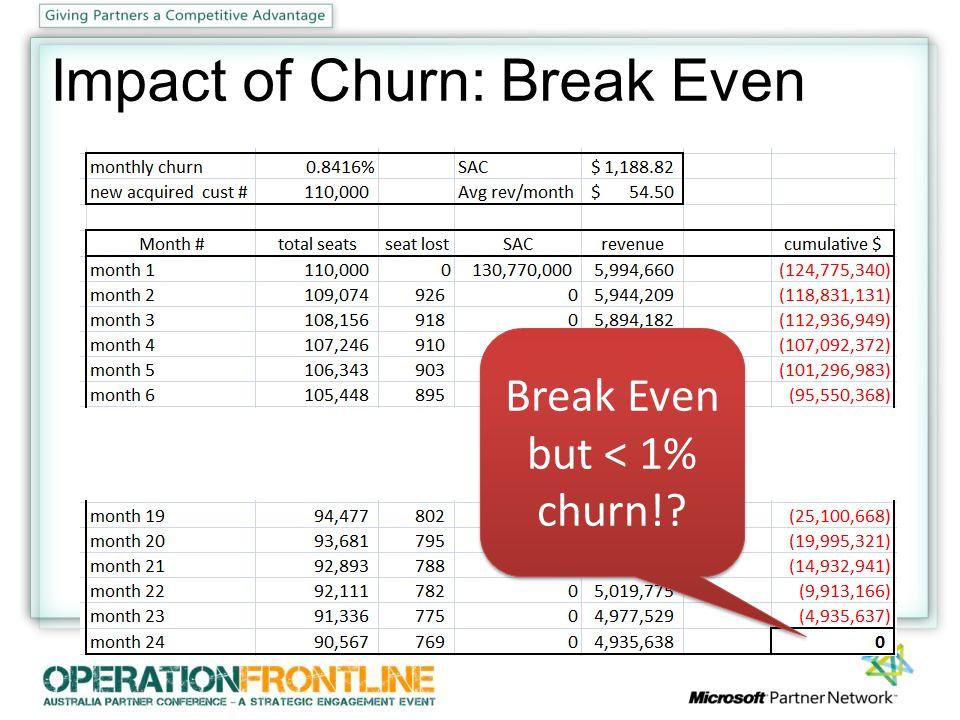 Break Even but < 1% churn! Impact of Churn: Break Even